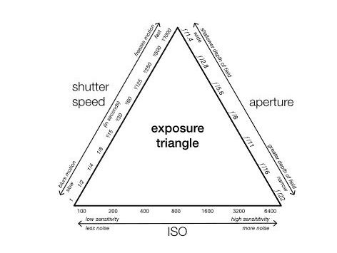 The Exposure Triangle, Showing the Relationship Between Aperture, Shutter Speed, and ISO